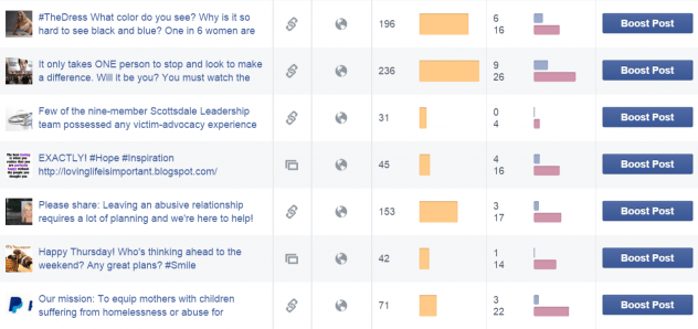 Facebook-page-analytics-showing-it-is-possible-to -still-get-significant-organic-reach.