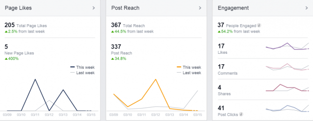 Facebook page insights showing significant organic reach for a small page.