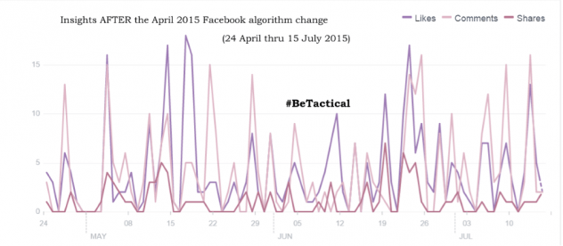 Tactical Social Media's Insights AFTER the latest Facebook algorithm change in April of 2015; #BeTactical
