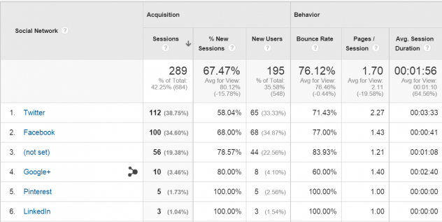 Google Analytics report showing how well Twitter drives website traffic, 2015