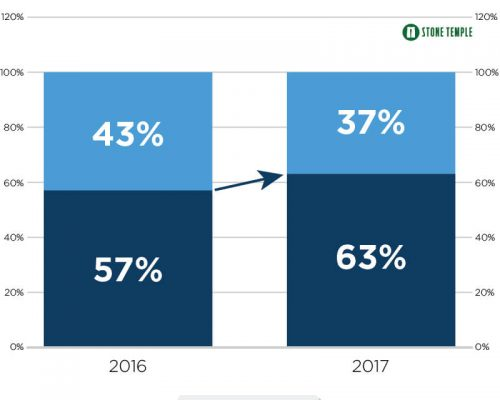 US Mobile visits in 2016 and 2017 as the basis for why Gutenberg